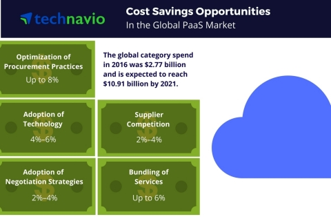 Technavio has published a new report on the global PaaS market from 2017-2021. (Graphic: Business Wire)