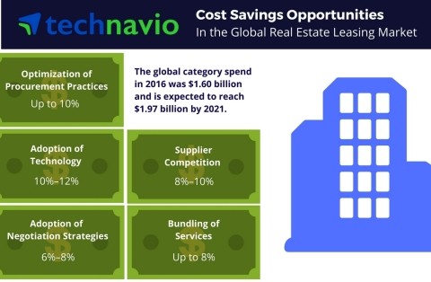 Technavio has published a new report on the global real estate leasing market from 2017-2021. (Graphic: Business Wire)