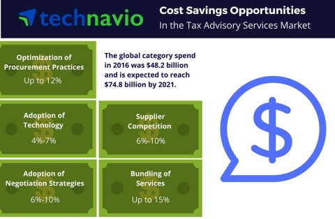 Technavio has published a new report on the global tax advisory services market from 2017-2021. (Graphic: Business Wire)