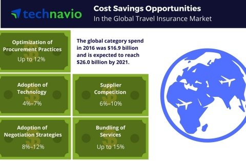 Technavio has published a new report on the global travel insurance market from 2017-2021.