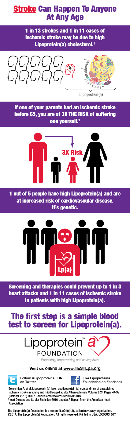 Lipoprotein(a) Foundation (Graphic: Business Wire)