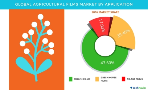 Technavio has published a new report on the global agricultural films market from 2017-2021. (Graphic: Business Wire)