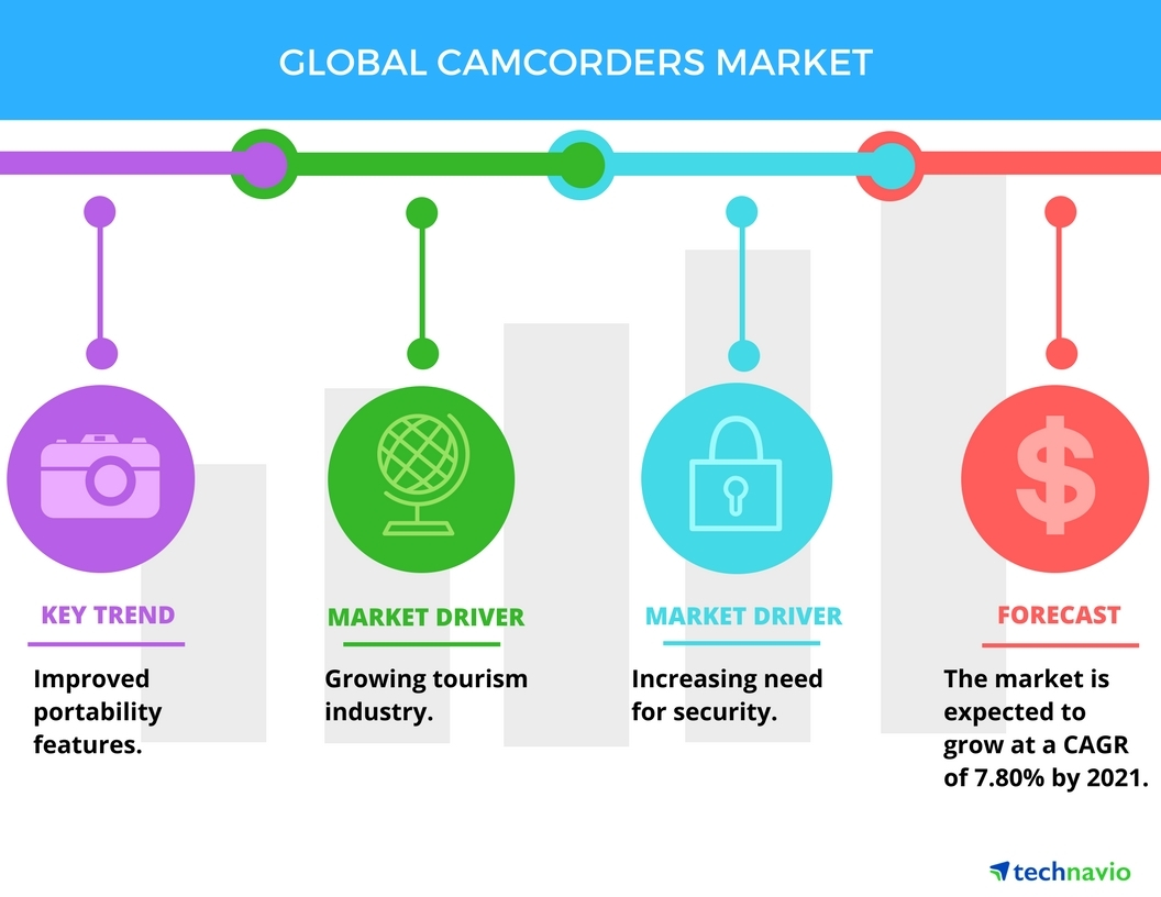 Technavio has published a new report on the global camcorders market from 2017-2021. (Graphic: Business Wire)