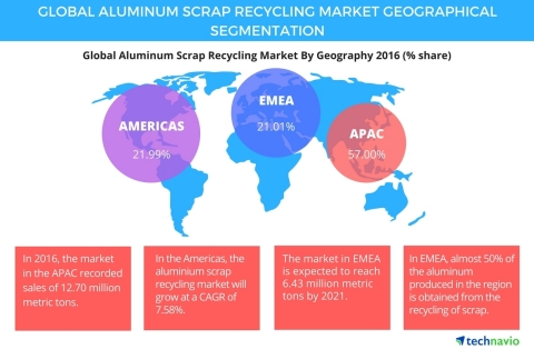 Technavio has published a new report on the global aluminum scrap recycling market from 2017-2021. (Graphic: Business Wire)