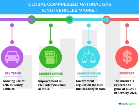 Technavio has published a new report on the global compressed natural gas (CNG) vehicles market from 2017-2021. (Graphic: Business Wire)