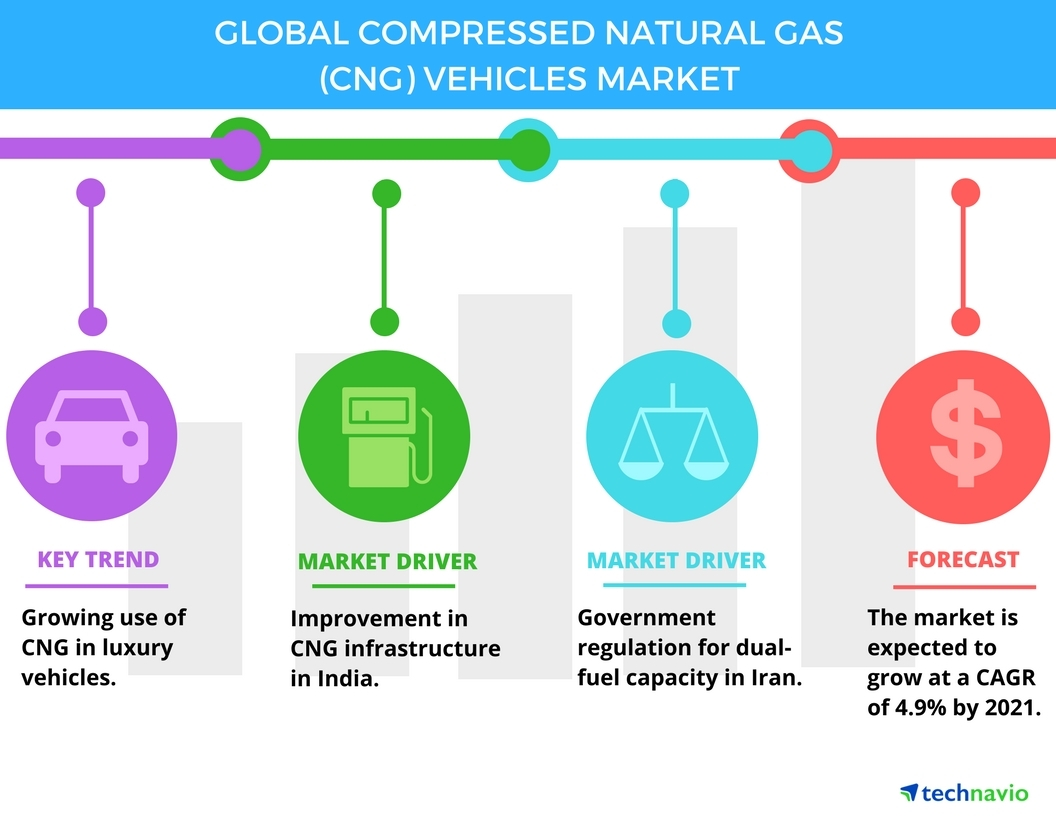 Top 5 Vendors In The Global Compressed Natural Gas Vehicles From Dual Fuel Wiring Diagram 2017 2021 Technavio Business Wire