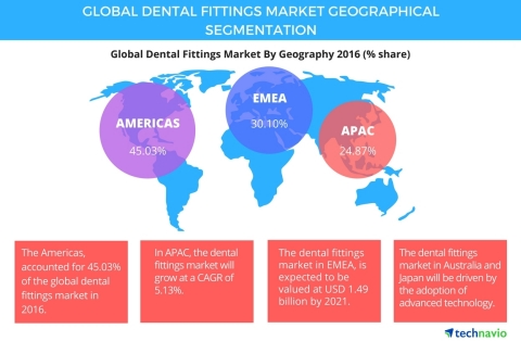 Technavio has published a new report on the global dental fittings market from 2017-2021. (Graphic: Business Wire)
