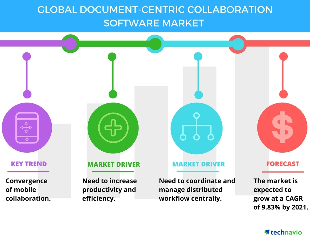 Technavio has published a new report on the global document-centric collaboration software market from 2017-2021. (Graphic: Business Wire)