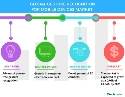 Technavio has published a new report on the global gesture recognition for mobile devices market from 2017-2021. (Graphic: Business Wire)