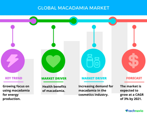 Technavio has published a new report on the global macadamia market from 2017-2021. (Graphic: Business Wire)