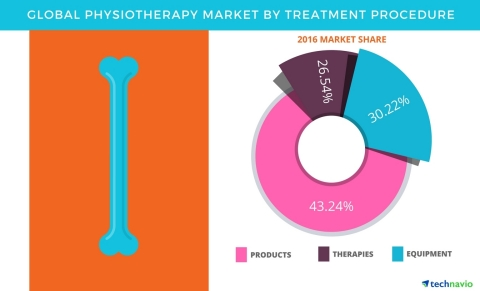 Technavio has published a new report on the global physiotherapy market from 2017-2021. (Graphic: Business Wire)