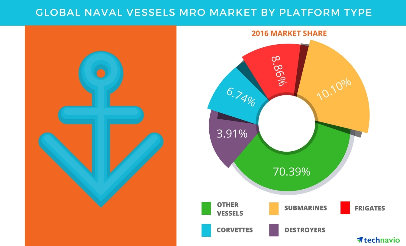 Technavio has published a new report on the global naval vessels MRO market from 2017-2021. (Graphic: Business Wire)