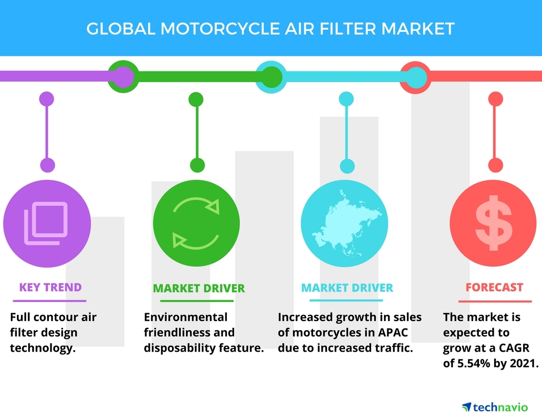 Technavio has published a new report on the global motorcycle air filter market from 2017-2021. (Graphic: Business Wire)