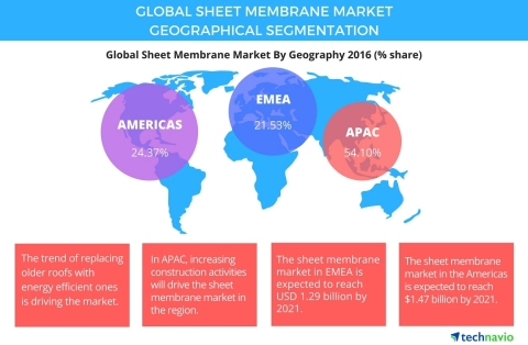 Technavio has published a new report on the global sheet membrane market from 2017-2021. (Graphic: Business Wire)