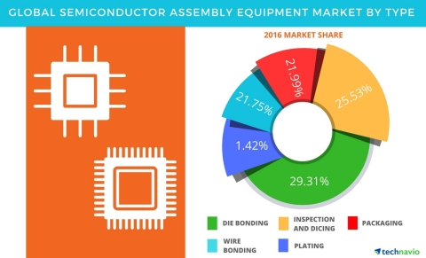 Technavio has published a new report on the global semiconductor assembly equipment market from 2017-2021. (Graphic: Business Wire)