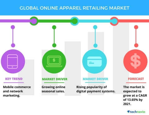 Technavio has published a new report on the global online apparel retailing market from 2017-2021. (Graphic: Business Wire)