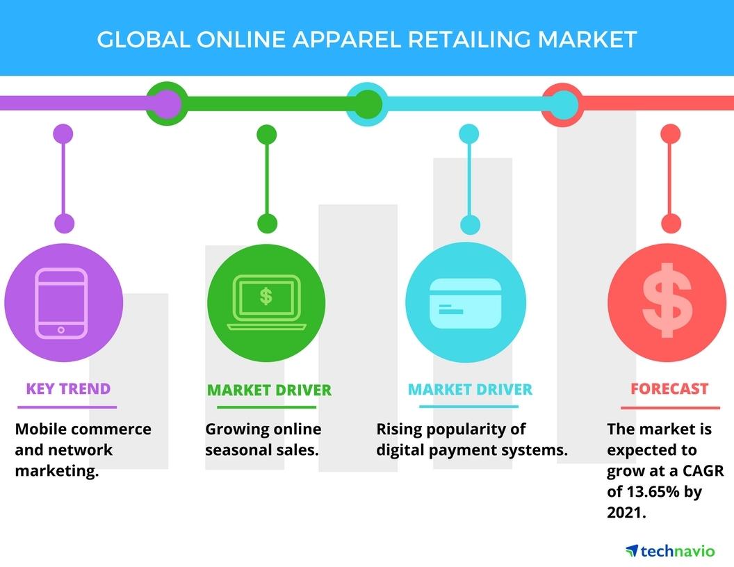 Apparel Online
