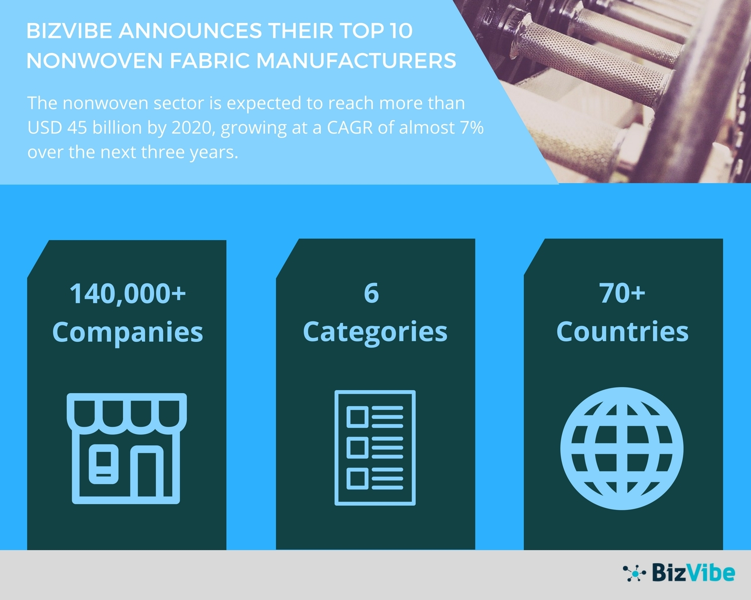 BizVibe announces their list of top 10 nonwoven fabric manufacturers. (Graphic: Business Wire)