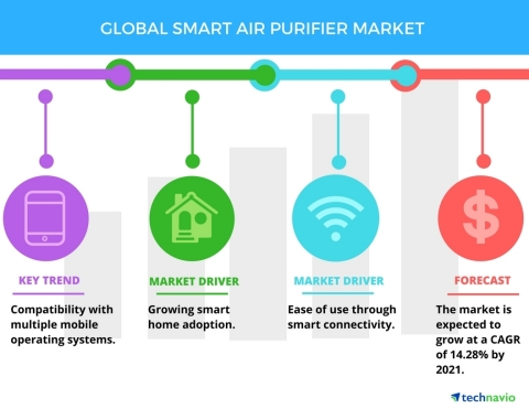 Technavio has published a new report on the global smart air purifier market from 2017-2021. (Graphic: Business Wire)