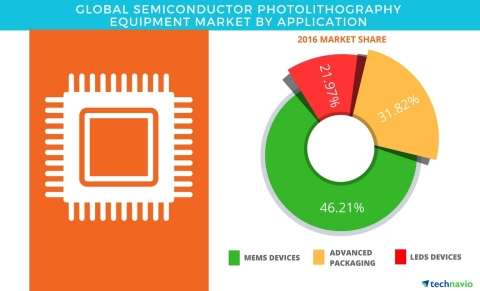 Technavio has published a new report on the global semiconductor photolithography equipment market from 2017-2021. (Graphic: Business Wire)