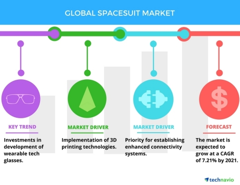 Technavio has published a new report on the global spacesuit market from 2017-2021. (Graphic: Business Wire)