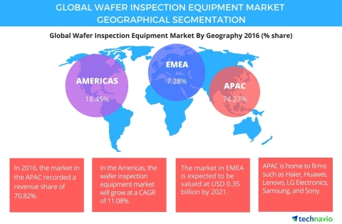 Technavio has published a new report on the global wafer inspection equipment market from 2017-2021. (Graphic: Business wire)
