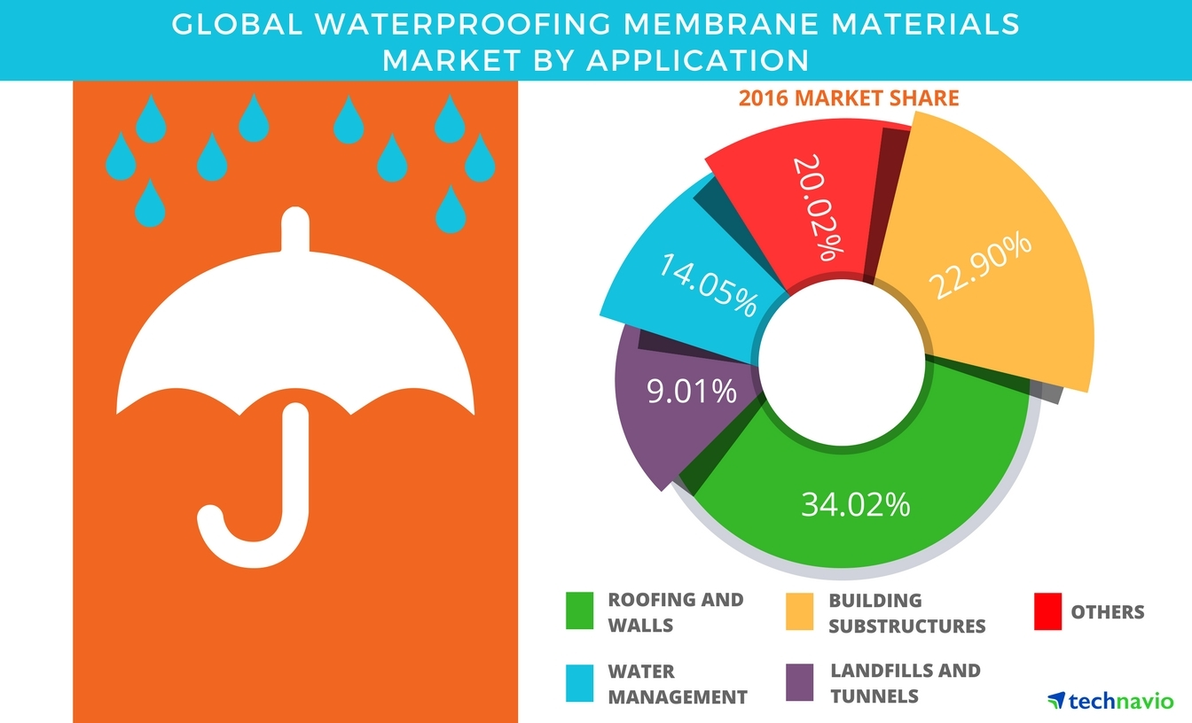 Technavio has published a new report on the global waterproofing membranes market from 2017-2021. (Graphic: Business Wire)