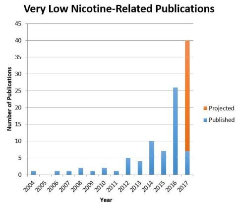 There has been a dramatic surge in the number of publications relating to 22nd Century's proprietary Very Low Nicotine (VLN) cigarettes. (Graphic: Business Wire)