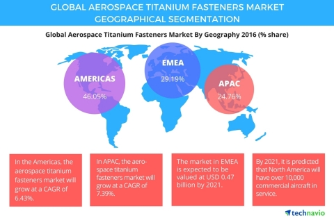 Technavio has published a new report on the global aerospace titanium fasteners market from 2017-2021. (Photo: Business Wire)