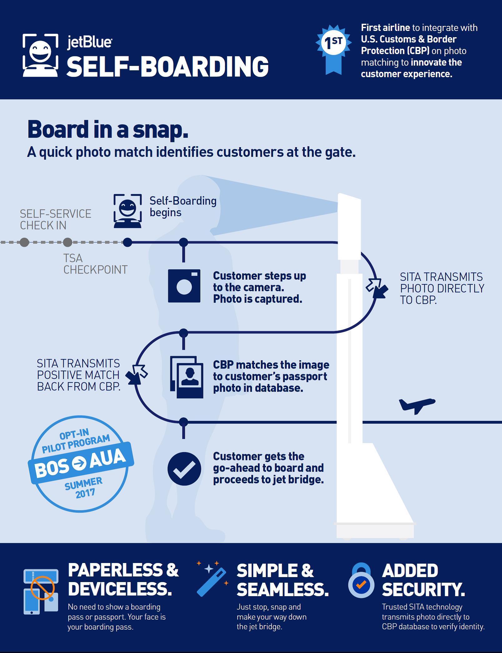 Afbeeldingsresultaat voor self boarding jet blue