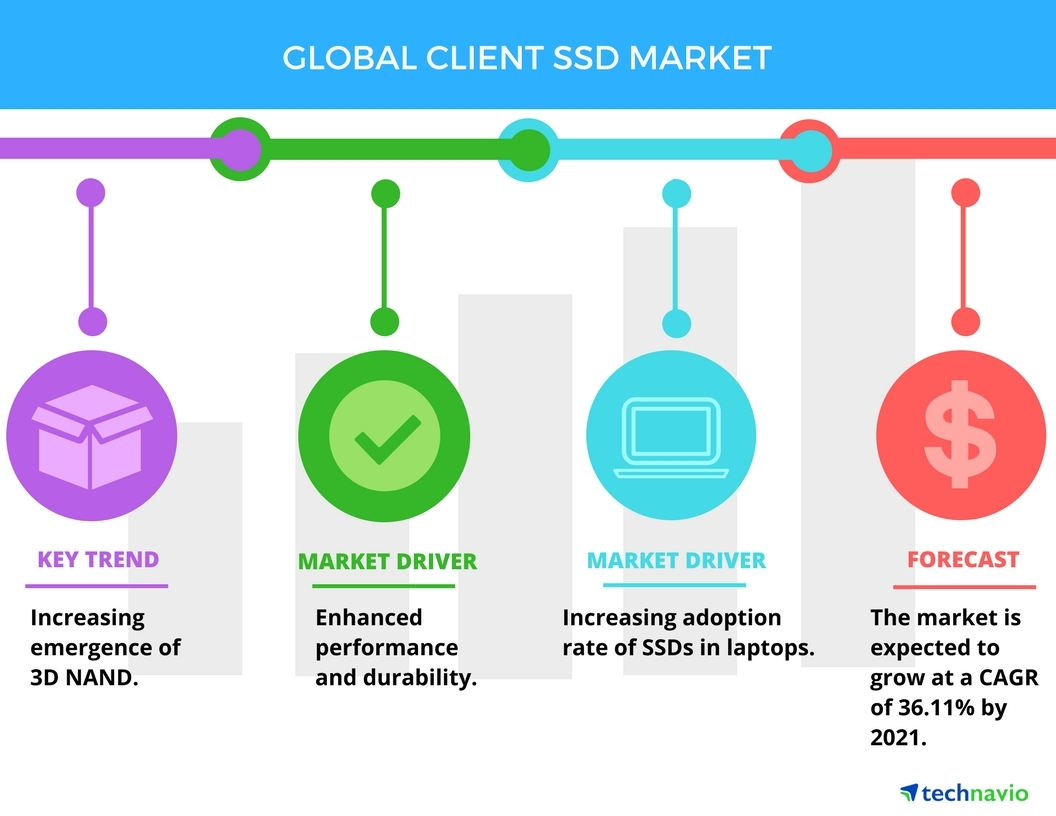 Technavio has published a new report on the global client solid-state drive market from 2017-2021. (Photo: Business Wire)
