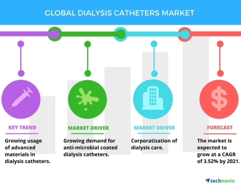 Technavio has published a new report on the global dialysis catheters market from 2017-2021. (Photo: Business Wire)
