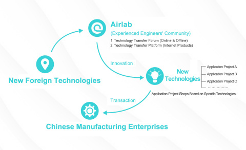 Airlab's pioneering mode makes the communication between innovators and manufacturers easier (Graphi ...