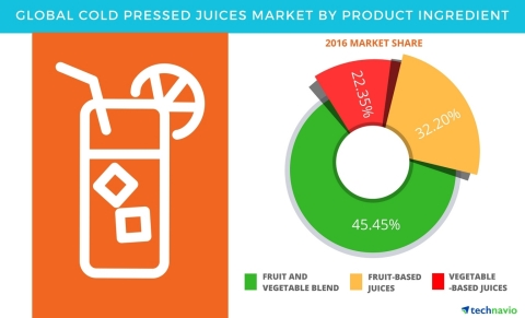 Technavio has published a new report on the global cold pressed juices market from 2017-2021. (Graphic: Business Wire)
