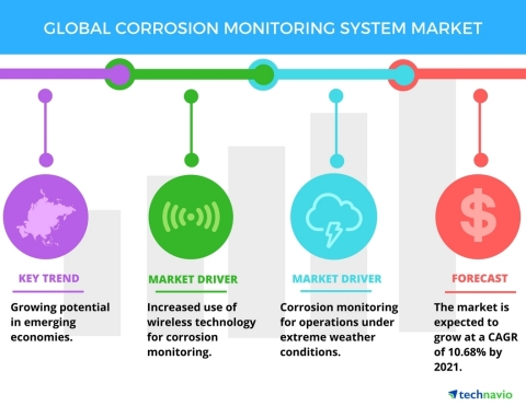Technavio has published a new report on the global corrosion monitoring system market from 2017-2021 ...