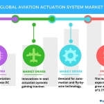 Global Aviation Actuation System Market: Top Drivers and Forecasts by Technavio