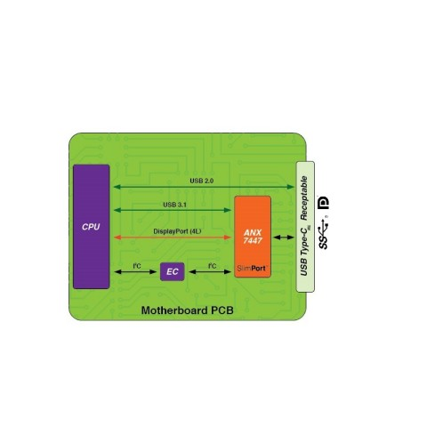 NX7447 USB-C single-chip port controller with PD 3.0 for next generation notebooks, desktops, and 2-in-1s. (Graphic: Business Wire)