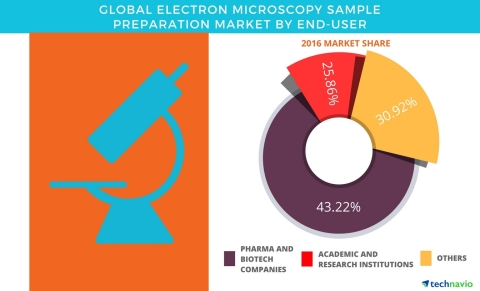 Technavio has published a new report on the global electron microscopy sample preparation market from 2017-2021. (Graphic: Business Wire)