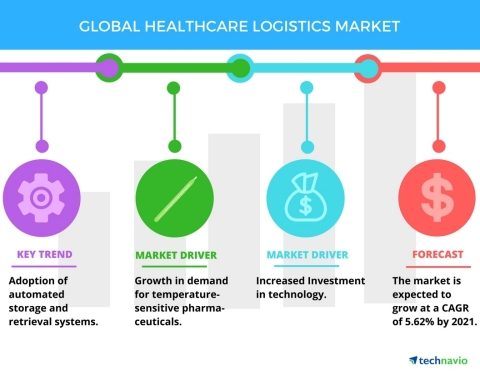 Technavio has published a new report on the global healthcare logistics market from 2017-2021. (Graphic: Business Wire)