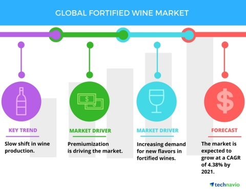 Technavio has published a new report on the global fortified wine market from 2017-2021. (Graphic: Business Wire)