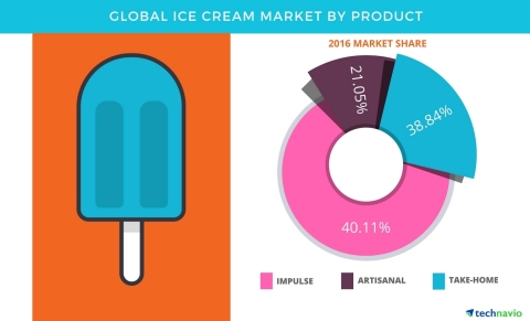 Technavio has published a new report on the global ice cream market from 2017-2021. (Graphic: Business Wire)