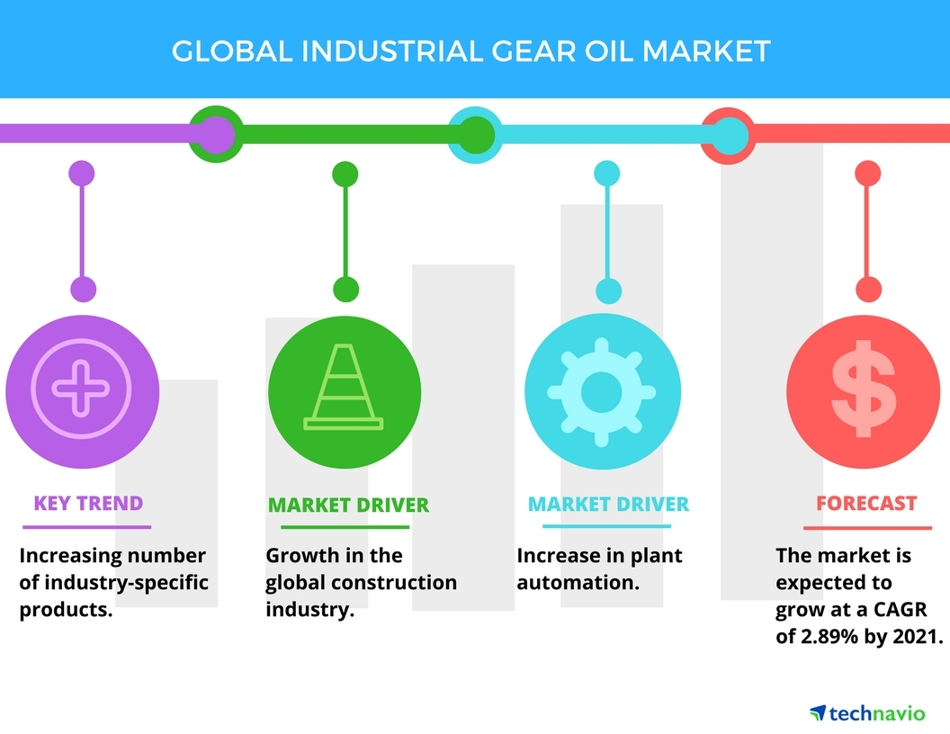 Technavio has published a new report on the global industrial gear oil market from 2017-2021. (Graphic: Business Wire)