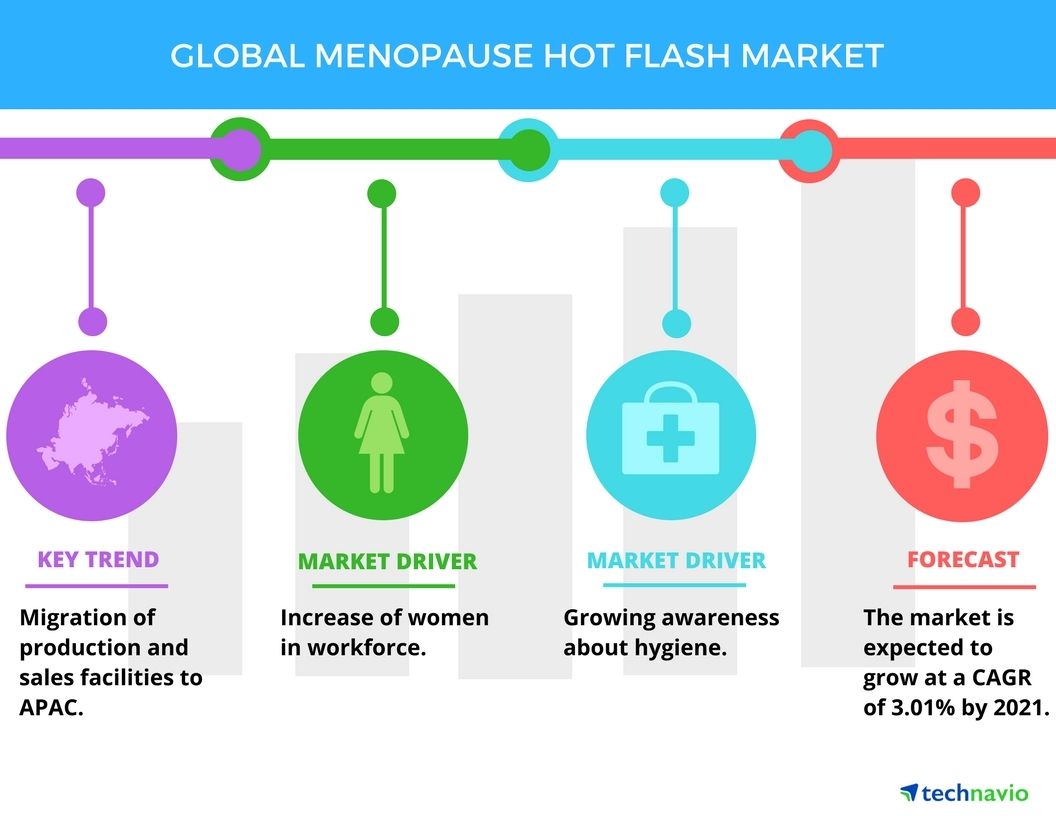 Technavio has published a new report on the global menopausal hot flashes market from 2017-2021. (Graphic: Business Wire)