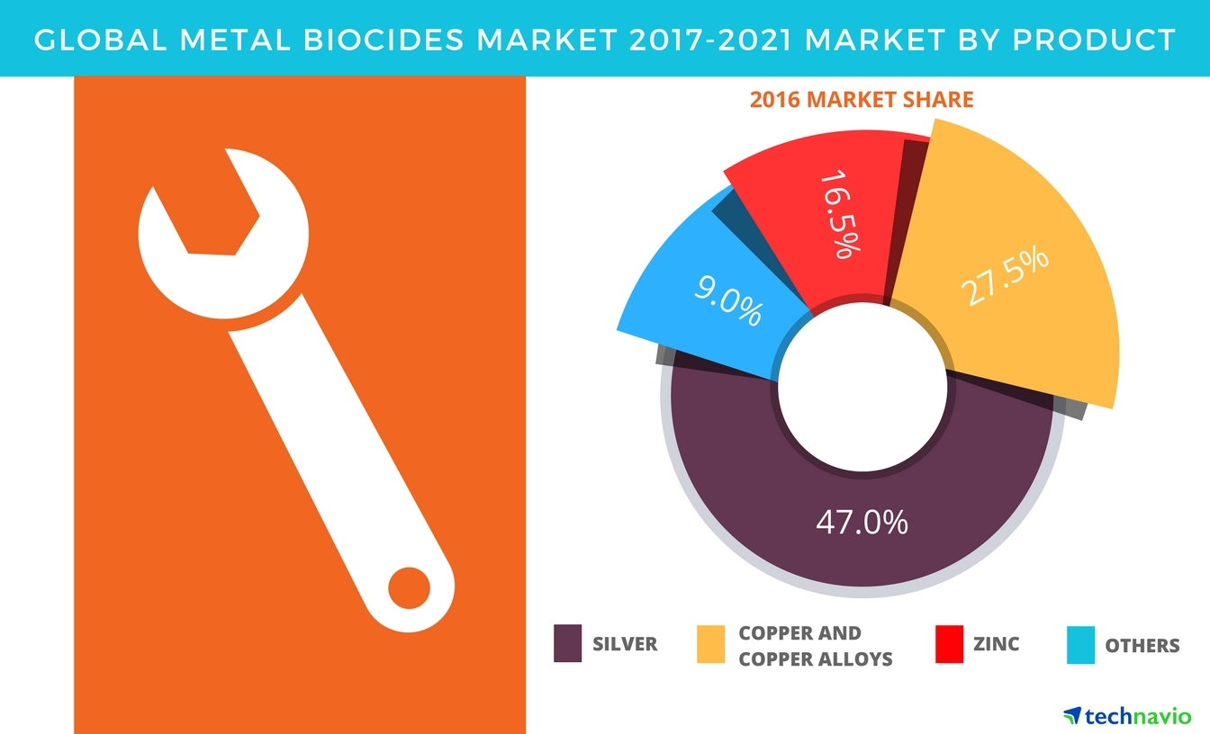 Technavio has published a new report on the global metal biocides market from 2017-2021. (Graphic: Business Wire)