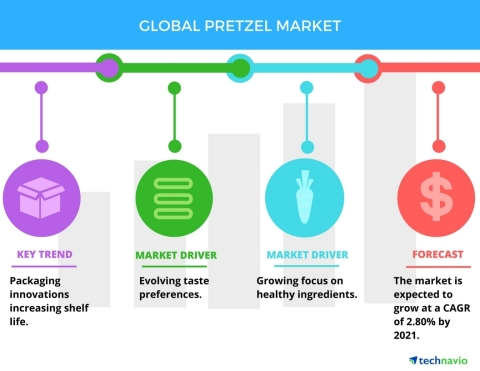 Technavio has published a new report on the global pretzel market from 2017-2021. (Graphic: Business Wire)