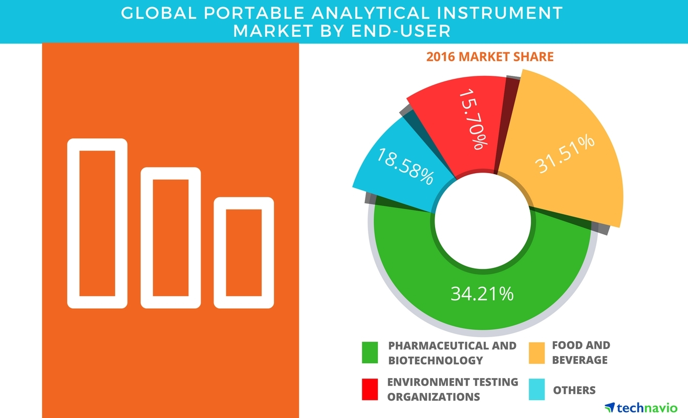 global portable analytical instrument market: product segmentation and  forecasts by technavio | business wire
