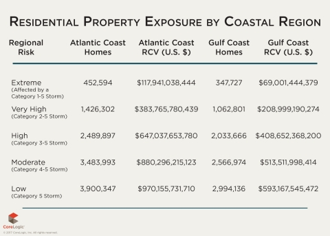 Table 2: Number of Homes at Risk and Estimated Reconstruction Cost Value by Coastal Region (Graphic: Business Wire)