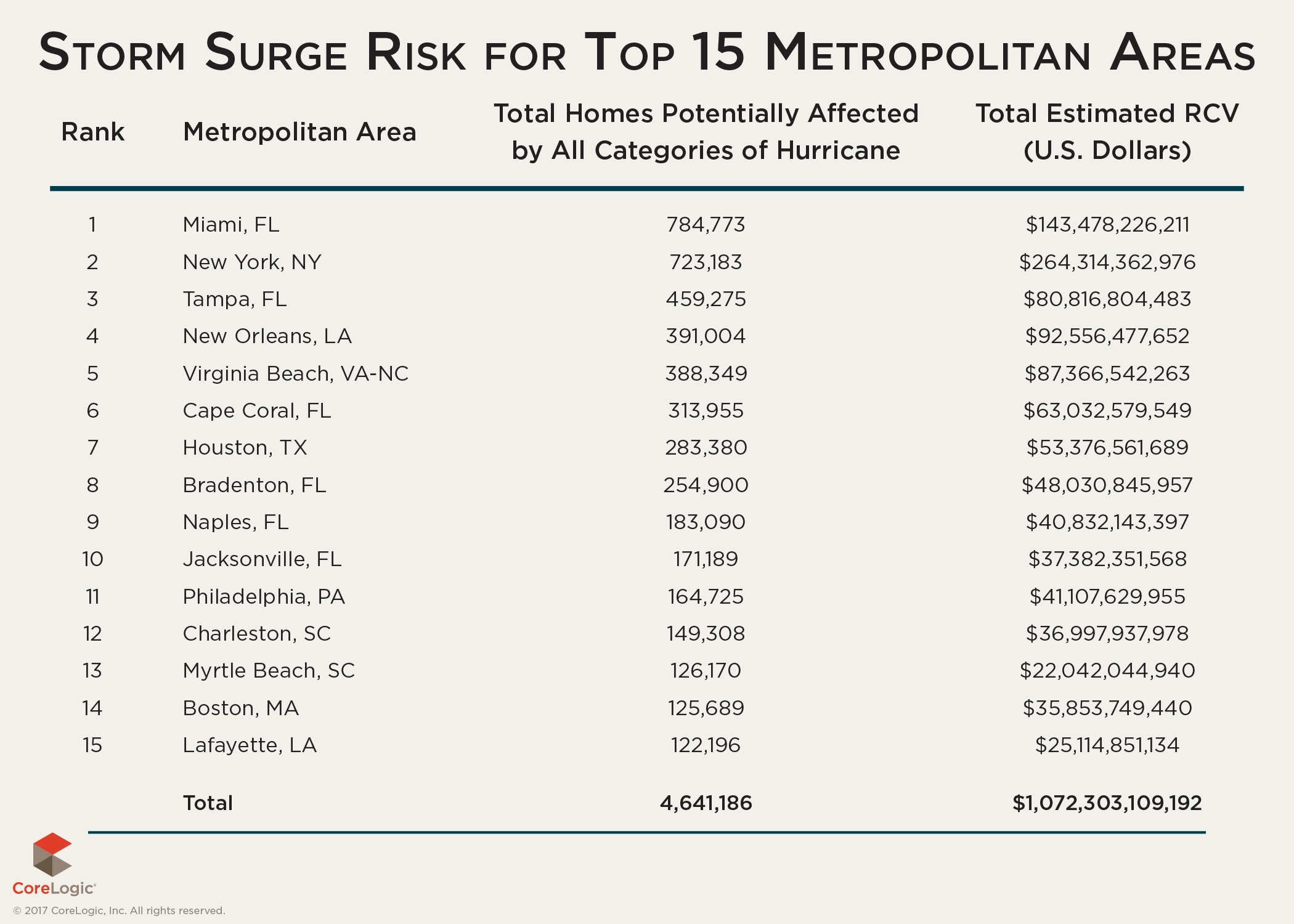 Table 5: Number of Homes at Risk Nationally and Estimated Reconstruction Cost Value by Metropolitan Area (Graphic: Business Wire)