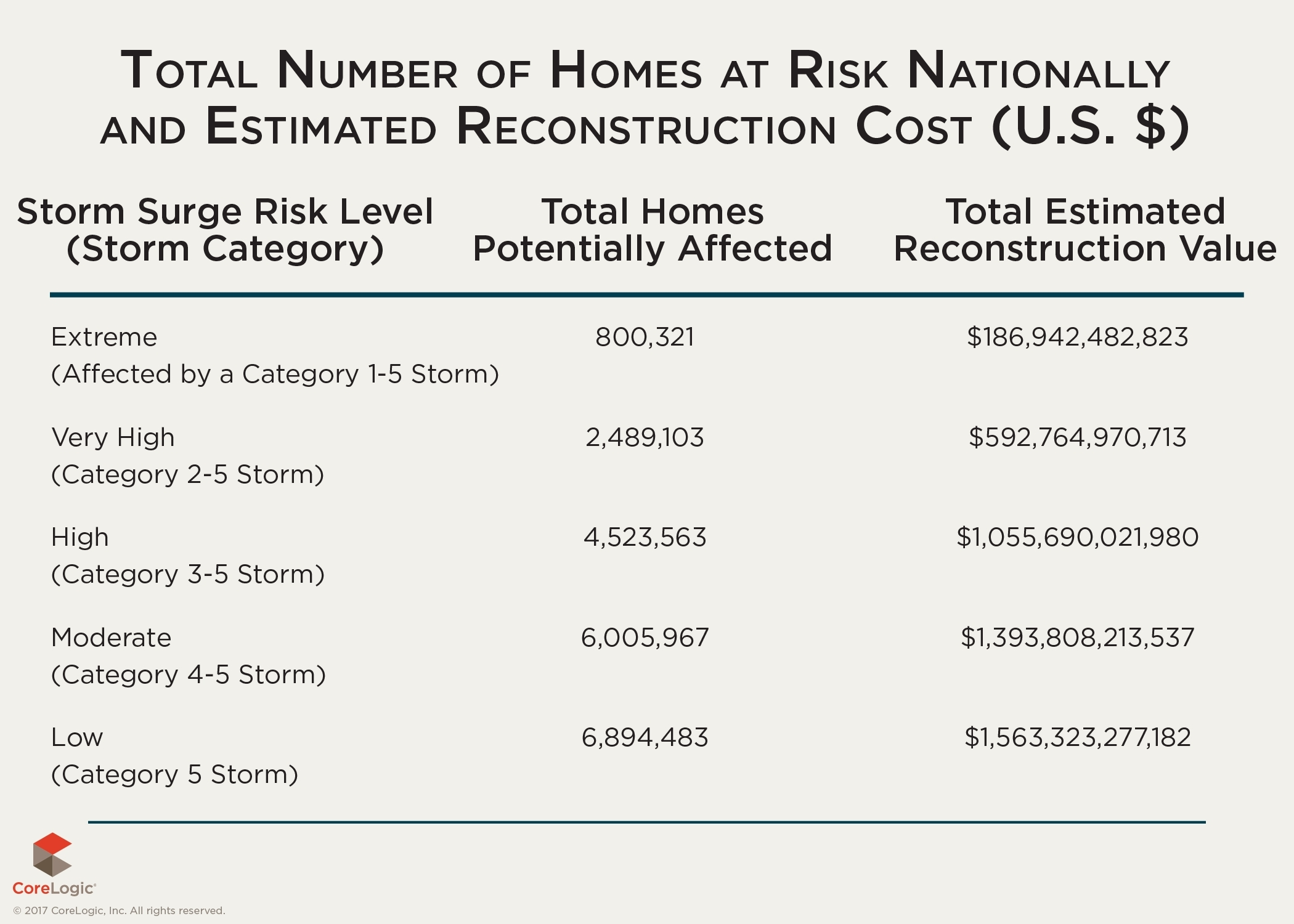 Table 1: Total Number of Homes at Risk Nationally and Estimated Reconstruction Cost Value (Graphic: Business Wire)