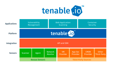 Introducing Tenable.io, the industry's first cloud-based vulnerability management platform built to unify IT and OT security across the full range of traditional and modern assets. (Graphic: Tenable Network Security, Inc.)